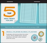 INFOGRAPHIC: Top 5 Menu Trends for 2015
