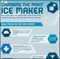 INFOGRAPHIC: Choosing a Commercial Ice Maker / Ice Machine for Bars, Restaurants and Foodservice