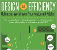 Commercial Kitchen Design: Optimizing Workflow in Commercial Restaurant & Foodservice Kitchens